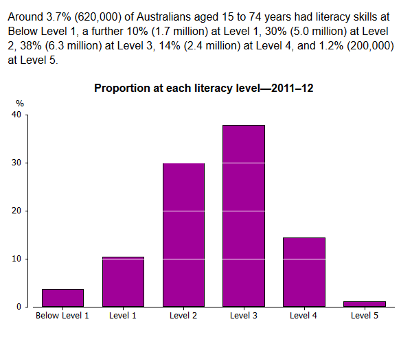 ABS Adult Literacy survey 2013