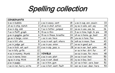 Spelling Collection - Victorian Modern Cursive