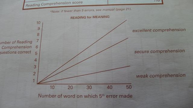 PERA reading comprehension graph