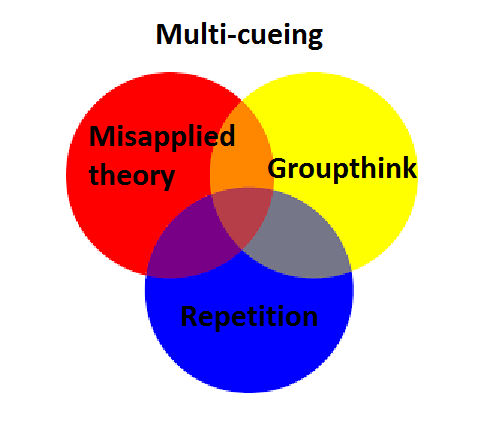 Spelfabet multicueing venn diagram