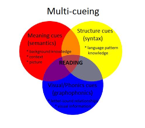 multicueing venn diagram